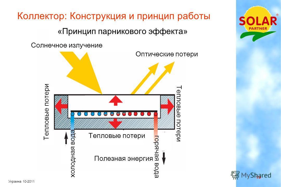 18 Украина 10-2011 Наименьшие выбросы CO 2 среди всех отопительных систем Биомасса ( древесина, щепа и пеллет ) - это накопленная солнечная энергия Идеальная пара : Солнце + Биомасса