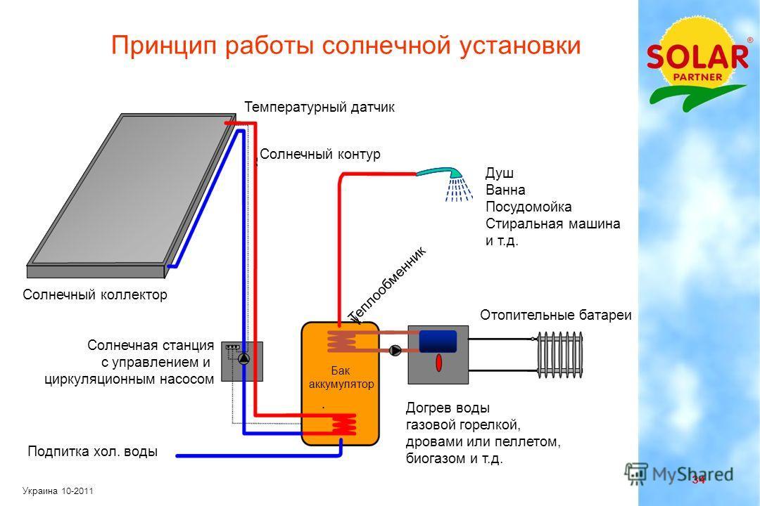 33 Украина 10-2011 Солнечная установка для горячего водоснабжения 1. Солнечный коллектор 2. Бак-аккумулятор 3. Теплообменник 4. Солнечная станция 5. Расширительный бачок 6. Дополнительный подогрев 7. Потребитель
