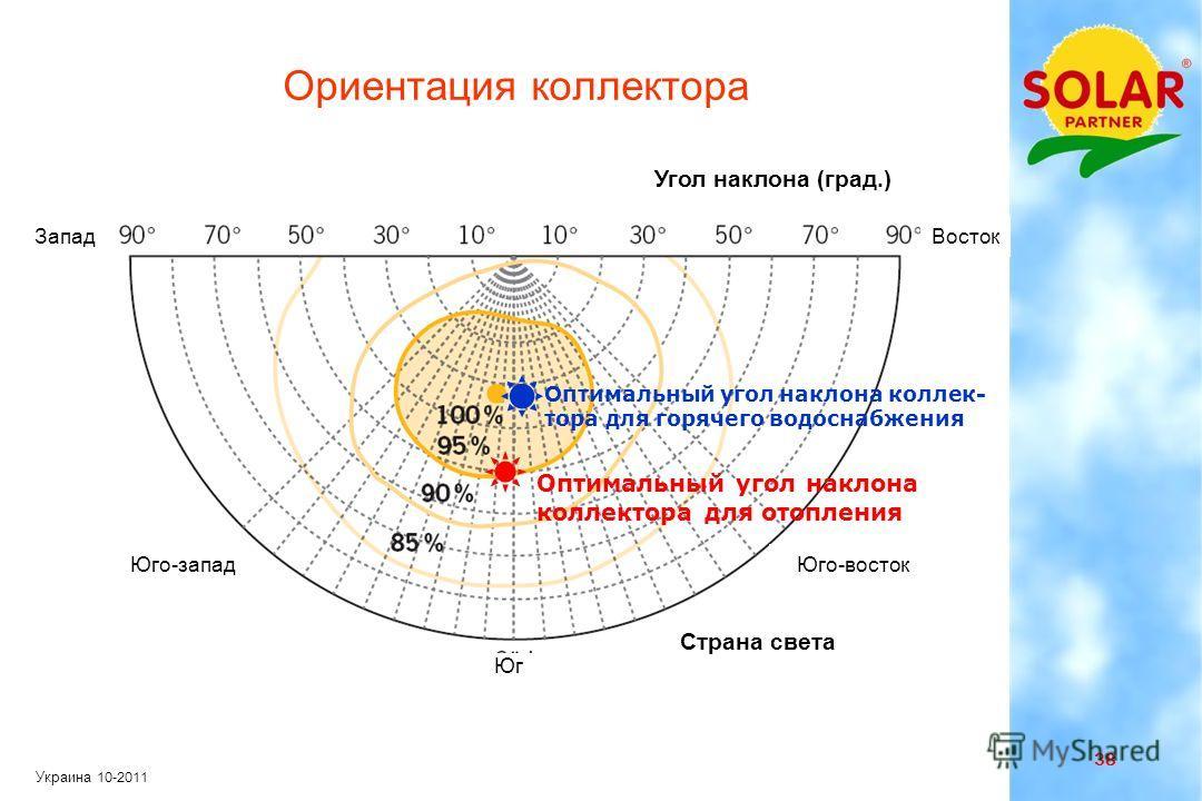 37 Украина 10-2011 Температура системы и приход солнечной радиации Месяц Средняя температура коллектора °С Приходящая солнечная радиация [ кВтч / м 2 ] Суммарная приходящая солнечная радиация [ кВтч / м 2 год ]