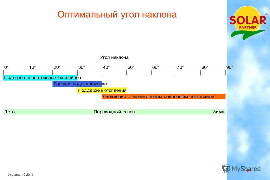 39 Украина 10-2011 Угол наклона коллектора Среднегодовой приход солнечной радиации на наклонную поверхность в кВтчас/( м ² месяц). Рекомендуемый угол наклона между 30 ° и 60°
