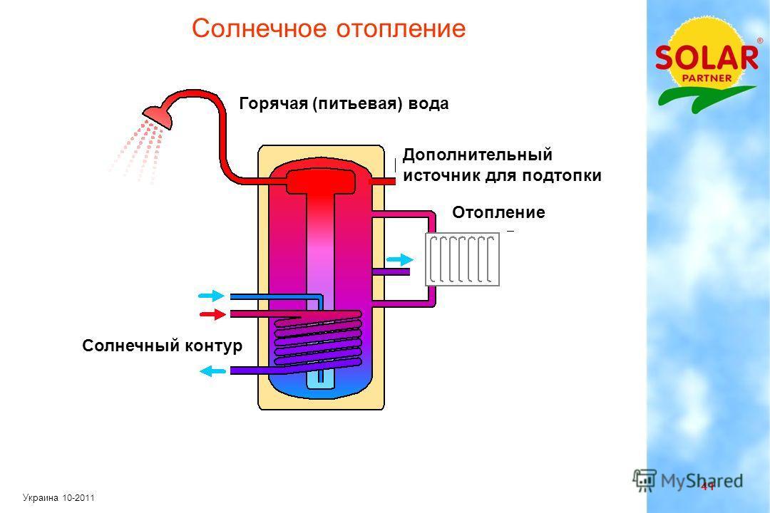 40 Украина 10-2011 Оптимальный угол наклона