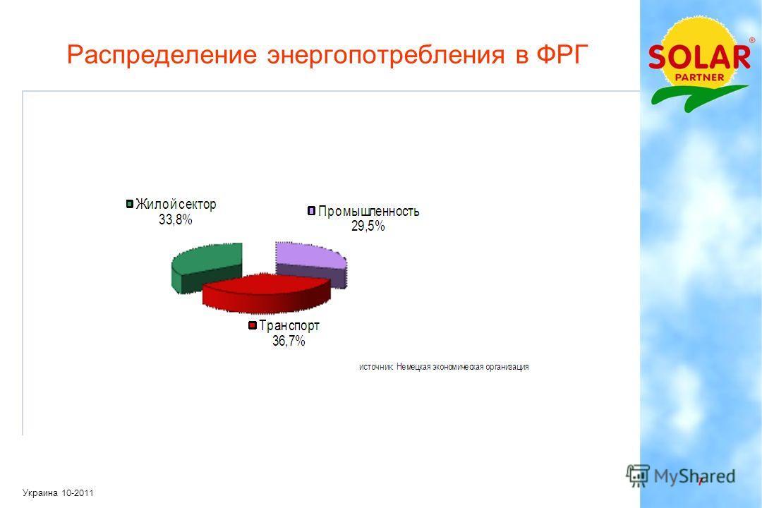 6 Украина 10-2011 Основные потребители энергии Промышленность Транспорт Жилой сектор