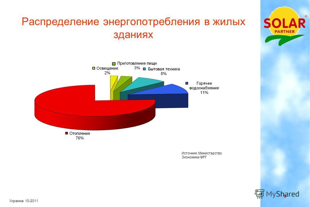 8 Украина 10-2011 Куда расходуется энергия в жилых зданиях ? Электричество для освещения Горячее водоснабжение Отопление Бытовая техника