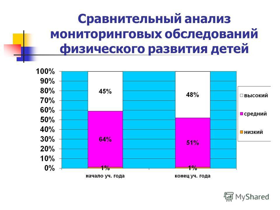 Сравнительный анализ мониторинговых обследований физического развития детей