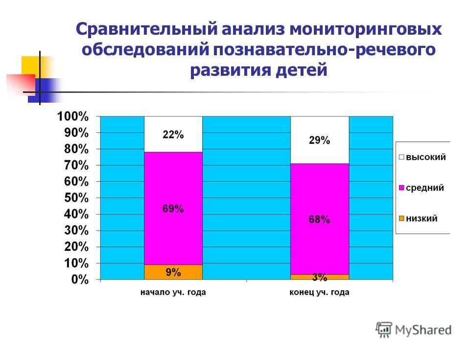 Сравнительный анализ мониторинговых обследований познавательно-речевого развития детей