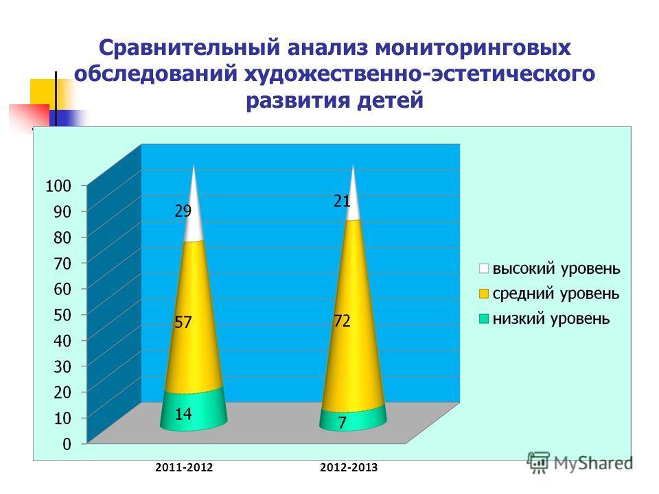 Сравнительный анализ мониторинговых обследований художественно-эстетического развития детей 2012-20132011-2012