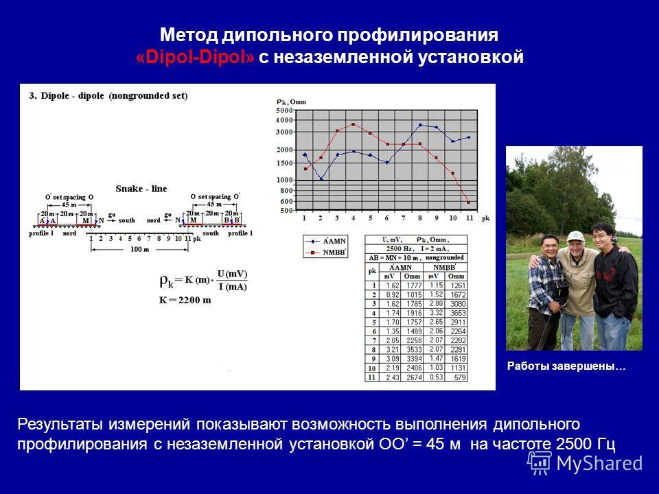 Метод дипольного профилирования «Dipol-Dipol» с незаземленной установкой схема установки Работы завершены… Результаты измерений показывают возможность выполнения дипольного профилирования с незаземленной установкой ОО = 45 м на частоте 2500 Гц