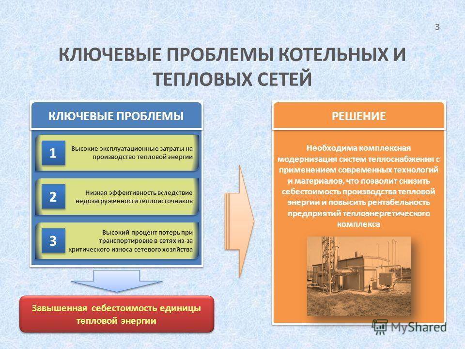 3 КЛЮЧЕВЫЕ ПРОБЛЕМЫ КОТЕЛЬНЫХ И ТЕПЛОВЫХ СЕТЕЙ КЛЮЧЕВЫЕ ПРОБЛЕМЫ Высокие эксплуатационные затраты на производство тепловой энергии Низкая эффективность вследствие недозагруженности теплоисточников Высокий процент потерь при транспортировке в сетях из