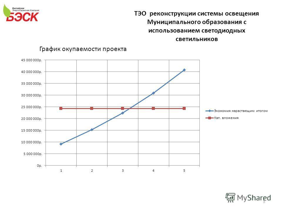 ТЭО реконструкции системы освещения Муниципального образования с использованием светодиодных светильников График окупаемости проекта 5