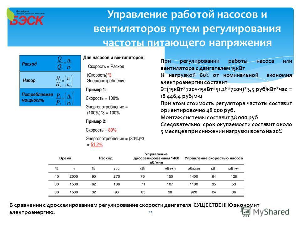 Управление работой насосов и вентиляторов путем регулирования частоты питающего напряжения При регулировании работы насоса или вентилятора с двигателем 15кВт И нагрузкой 80% от номинальной экономия электроэнергии составит Э=(15кВт*720ч-15кВт*51,2%*72