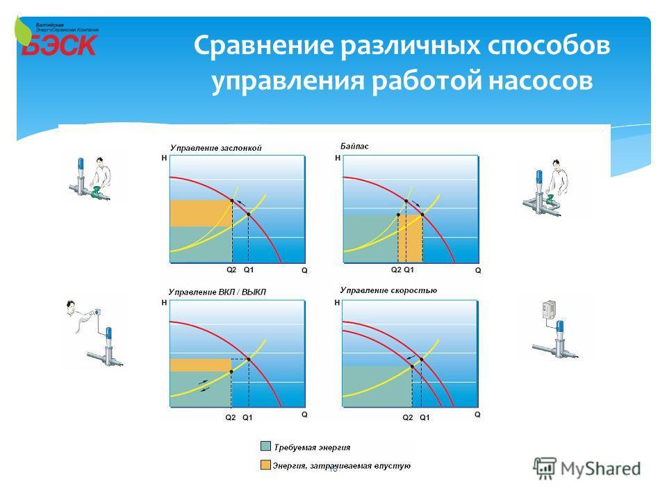Сравнение различных способов управления работой насосов 18