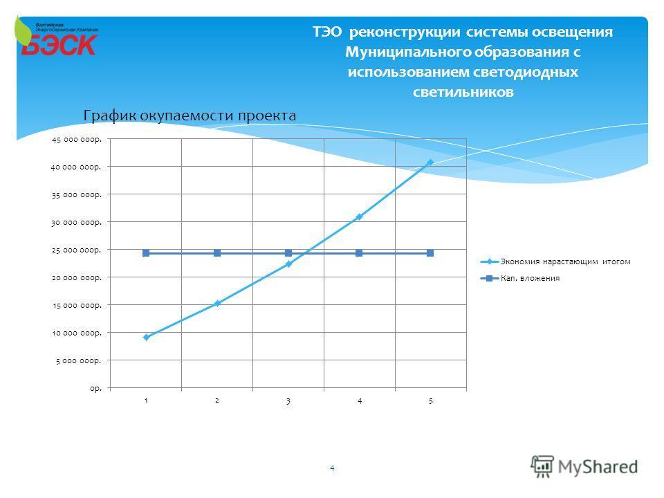 ТЭО реконструкции системы освещения Муниципального образования с использованием светодиодных светильников 4 График окупаемости проекта