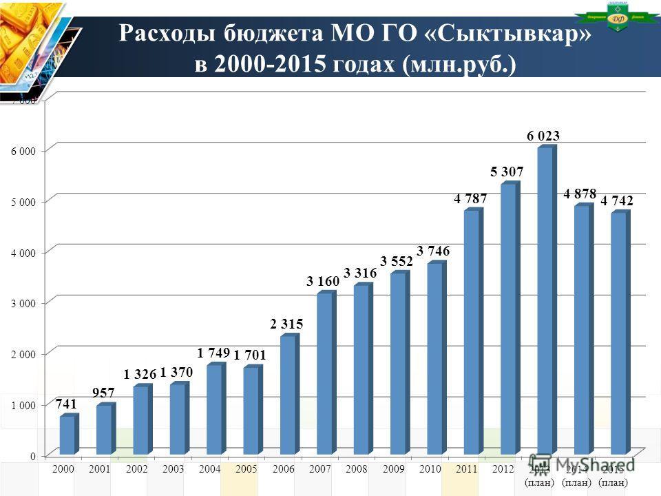 Расходы бюджета МО ГО «Сыктывкар» в 2000-2015 годах (млн.руб.)