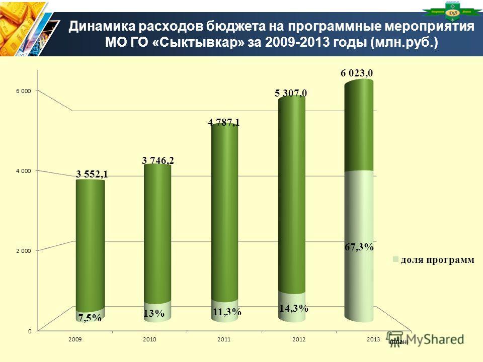 Динамика расходов бюджета на программные мероприятия МО ГО «Сыктывкар» за 2009-2013 годы (млн.руб.)