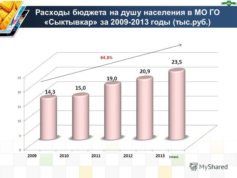 Расходы бюджета на душу населения в МО ГО «Сыктывкар» за 2009-2013 годы (тыс.руб.)