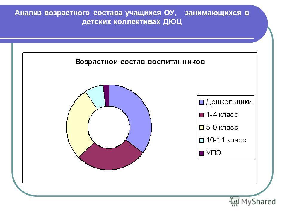Анализ возрастного состава учащихся ОУ, занимающихся в детских коллективах ДЮЦ