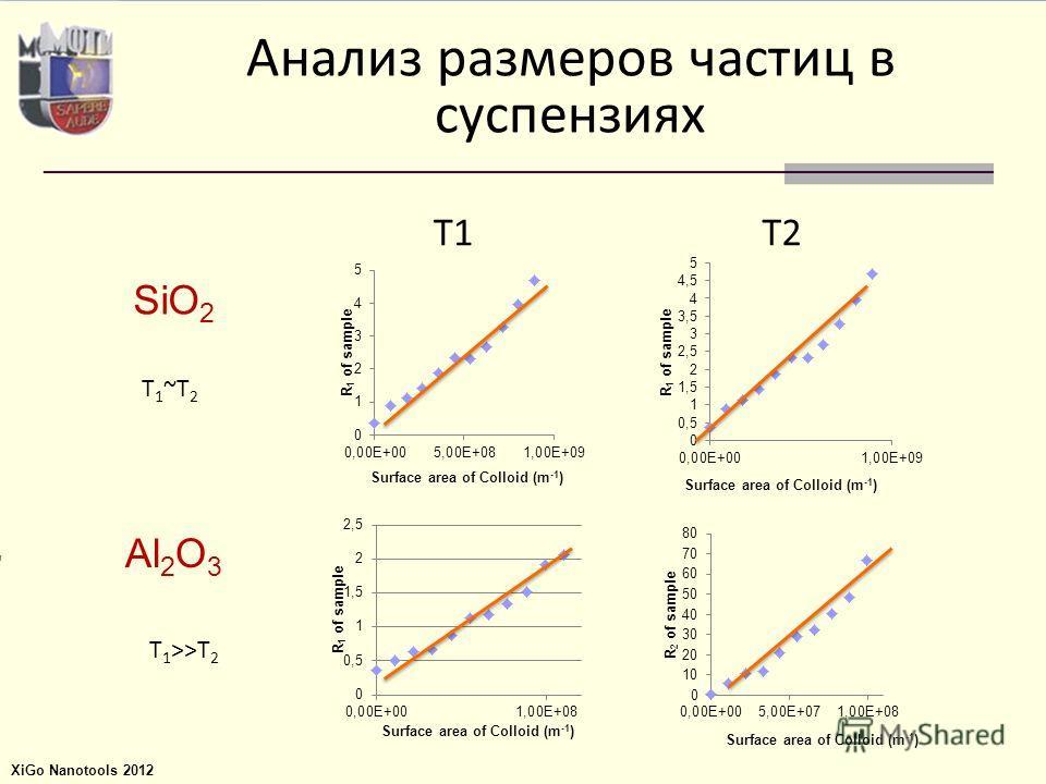 T1T2 SiO 2 XiGo Nanotools 2012 Al 2 O 3 T 1 ~T 2 T 1 >>T 2 Анализ размеров частиц в суспензиях