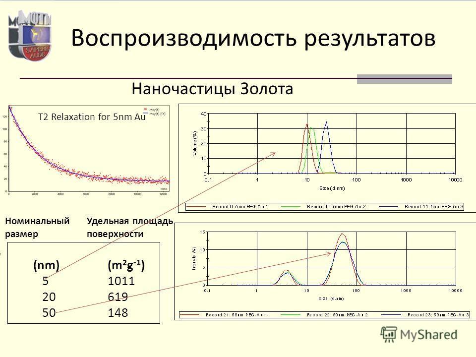 T2 Relaxation for 5nm Au (nm)(m 2 g -1 ) 5 1011 20619 50148 Воспроизводимость результатов Номинальный размер Удельная площадь поверхности Наночастицы Золота