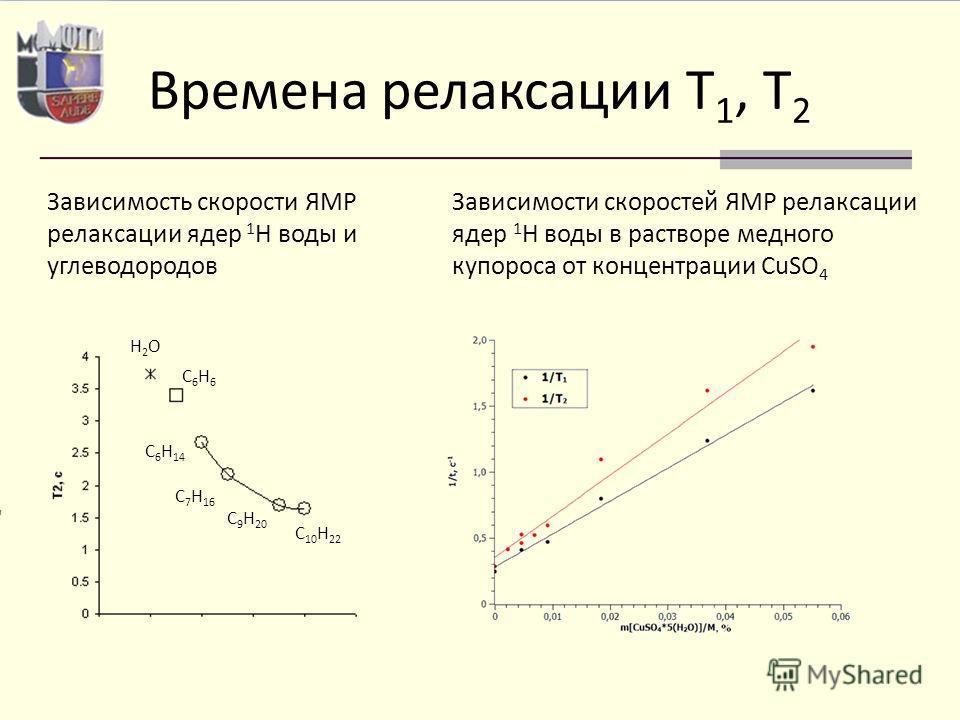 Времена релаксации T 1, T 2 Зависимости скоростей ЯМР релаксации ядер 1 H воды в растворе медного купороса от концентрации CuSO 4 Зависимость скорости ЯМР релаксации ядер 1 H воды и углеводородов H2OH2O C6H6C6H6 C 6 H 14 C 7 H 16 C 9 H 20 C 10 H 22