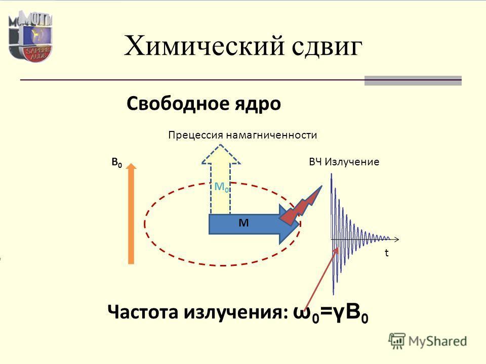Химический сдвиг Свободное ядро Частота излучения: ω 0 =γB 0 M M0M0 B0B0 Прецессия намагниченности ВЧ Излучение t