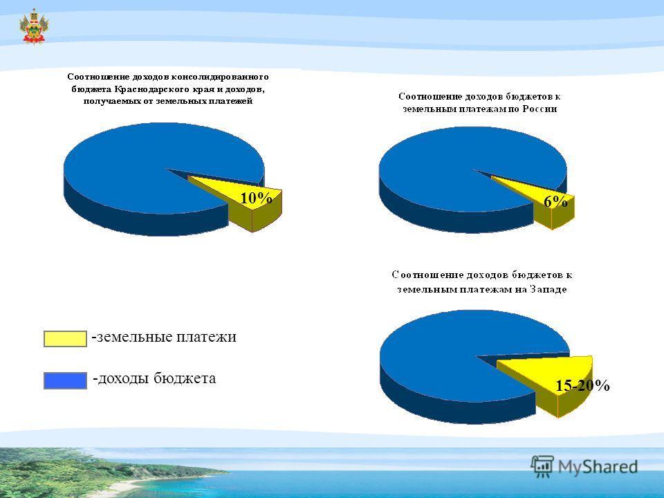 10% 6% -земельные платежи -доходы бюджета 15-20%