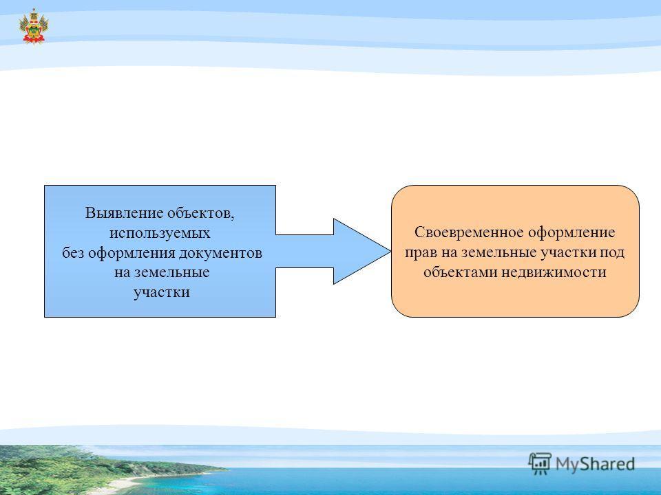 Выявление объектов, используемых без оформления документов на земельные участки Своевременное оформление прав на земельные участки под объектами недвижимости