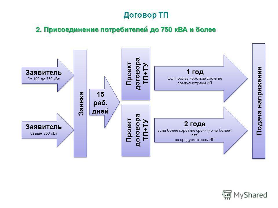Договор ТП 2. Присоединение потребителей до 750 кВА и более Заявка Проект договора ТП+ТУ 1 год Если более короткие сроки не предусмотрены ИП 1 год Если более короткие сроки не предусмотрены ИП Подача напряжения 2 года если более короткие сроки (но не