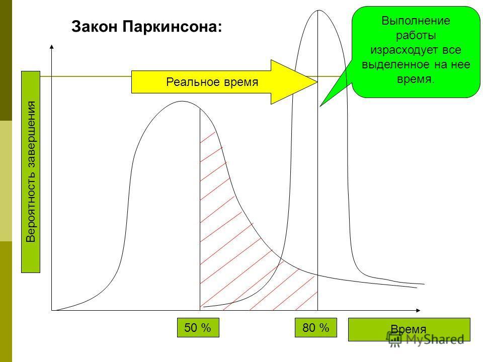 Вероятность завершения Время 50 %80 % Выполнение работы израсходует все выделенное на нее время. Закон Паркинсона: Реальное время
