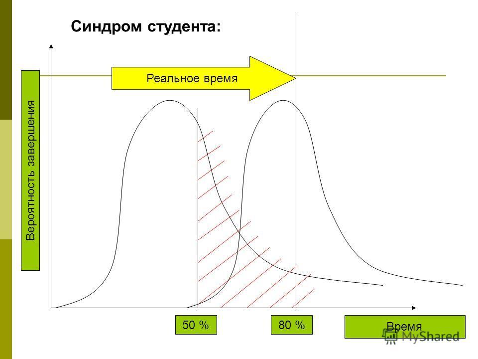 Вероятность завершения Время 50 % 80 % Синдром студента: Реальное время