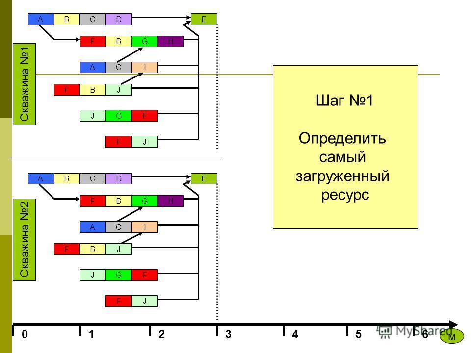 ABCD FBGH ACI F J BJ GF JF E 0123456 ABCD FBGH ACI F J BJ GF JF E Скважина 2 Скважина 1 м Шаг 1 Определить самый загруженный ресурс