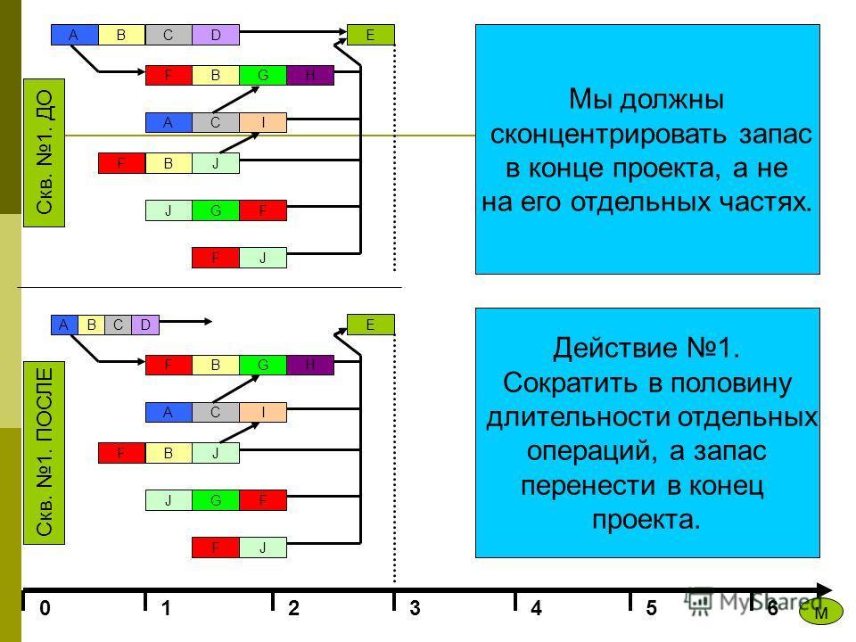 ABCD FBGH ACI F J BJ GF JF E 0123456 E Скв. 1. ПОСЛЕ Скв. 1. ДО м A BCD FBGH ACI F J BJ GF JF E Мы должны сконцентрировать запас в конце проекта, а не на его отдельных частях. Действие 1. Сократить в половину длительности отдельных операций, а запас