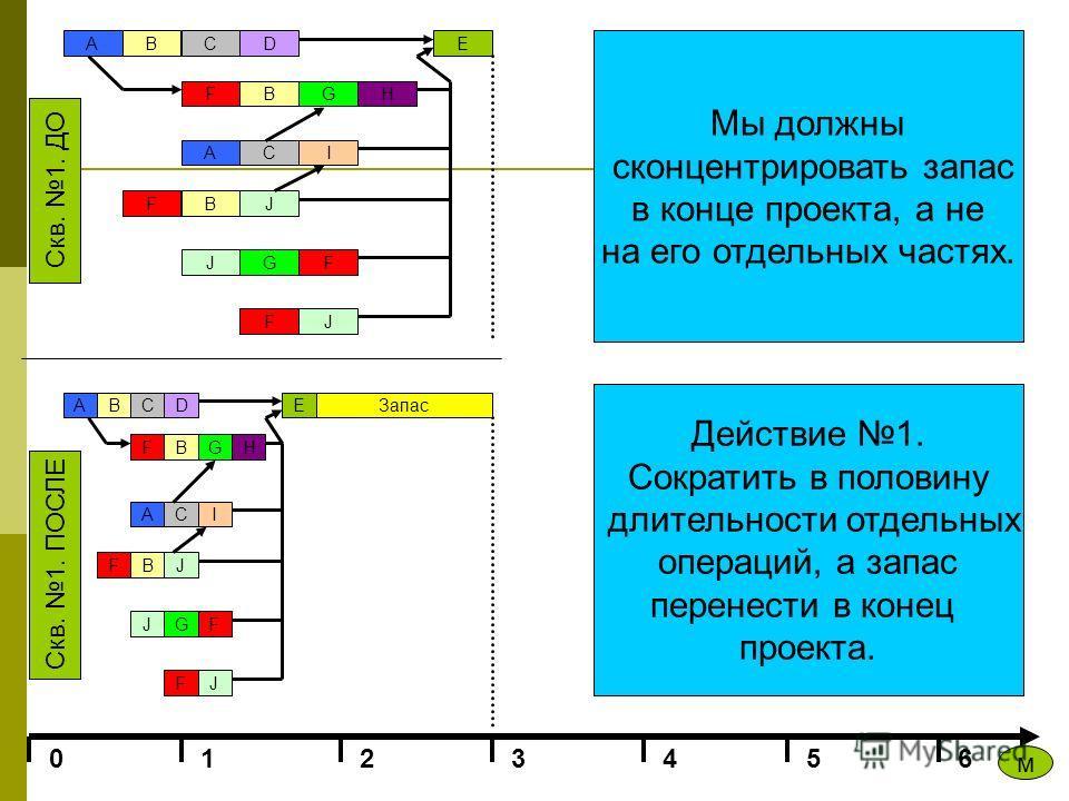 ABCD FBGH ACI F J BJ GF JF E 0123456 Скв. 1. ПОСЛЕ Скв. 1. ДО м A BCD FBGH ACI F J BJ GF JF E Мы должны сконцентрировать запас в конце проекта, а не на его отдельных частях. Действие 1. Сократить в половину длительности отдельных операций, а запас пе