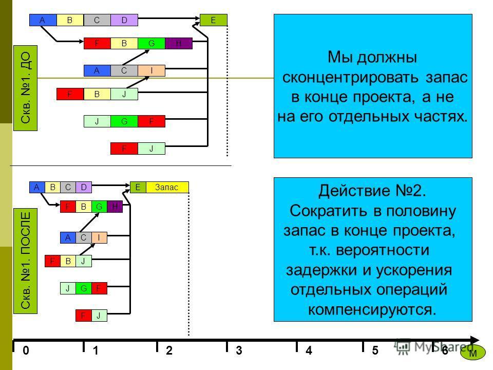 ABCD FBGH ACI F J BJ GF JF E 0123456 Скв. 1. ПОСЛЕ Скв. 1. ДО м A BCD FBGH ACI F J BJ GF JF E Мы должны сконцентрировать запас в конце проекта, а не на его отдельных частях. Действие 2. Сократить в половину запас в конце проекта, т.к. вероятности зад