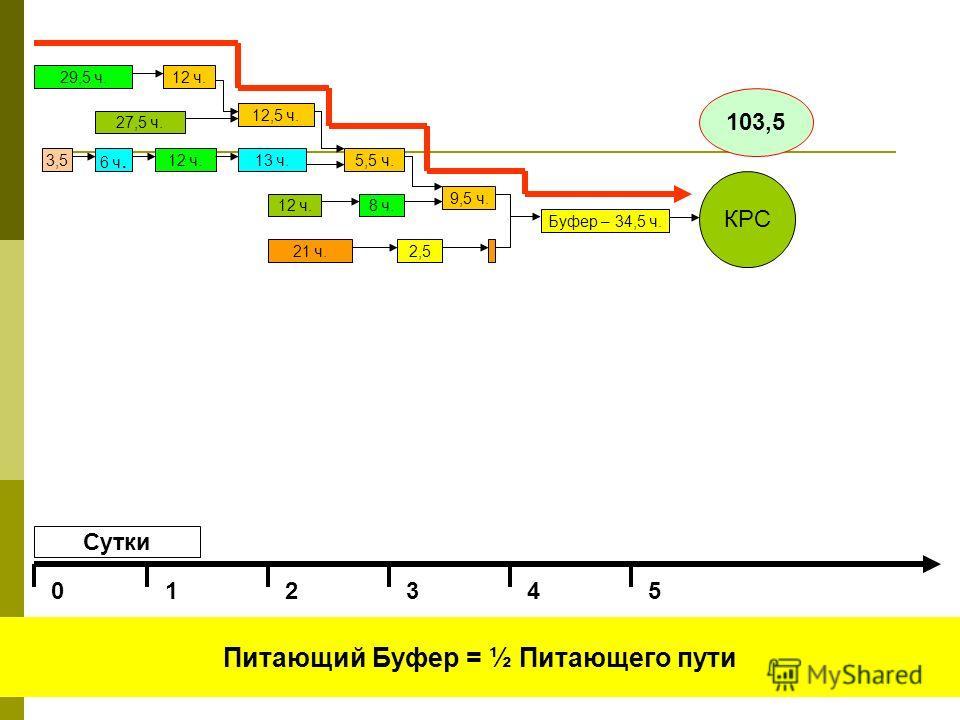 Сутки 012345 Что случится, если опаздывает питающий путь? 27,5 ч. 12 ч. 12,5 ч. 29,5 ч. 5,5 ч.13 ч.12 ч.3,5 6 ч. 9,5 ч. 12 ч. 21 ч.2,5 8 ч. Буфер – 34,5 ч. КРС 103,5 27,5 ч. 12 ч. 12,5 ч. 29,5 ч. 5,5 ч.13 ч.12 ч.3,5 6 ч. 9,5 ч. 12 ч. 21 ч.2,5 8 ч. Бу