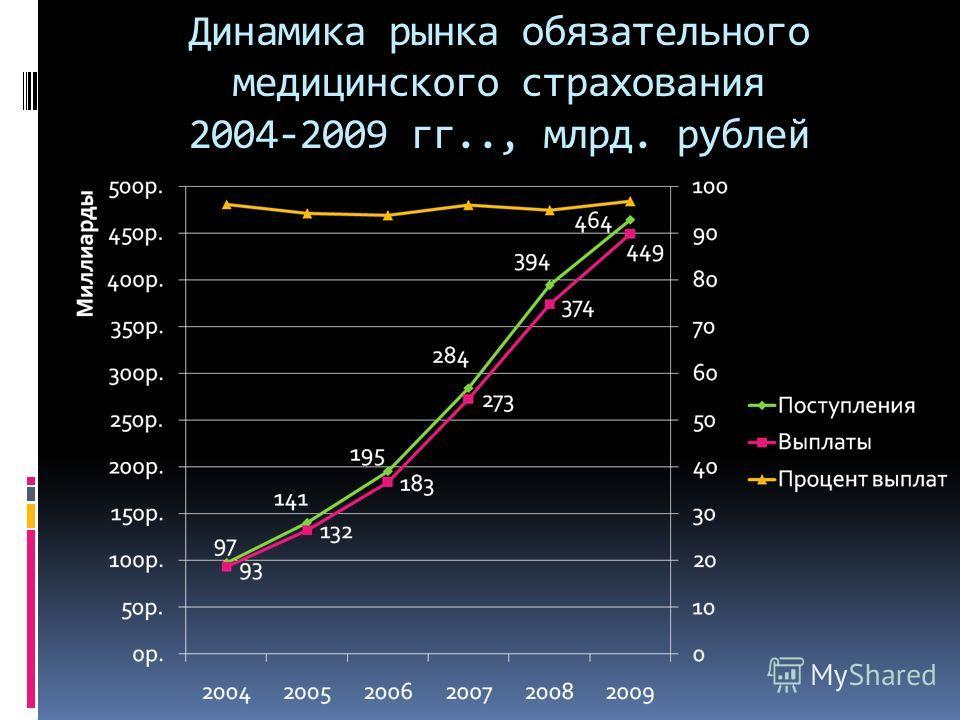Динамика рынка обязательного медицинского страхования 2004-2009 гг.., млрд. рублей