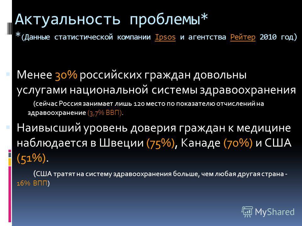 Актуальность проблемы* * ( Данные статистической компании Ipsos и агентства Рейтер 2010 год)IpsosРейтер Менее 30% российских граждан довольны услугами национальной системы здравоохранения (сейчас Россия занимает лишь 120 место по показателю отчислени