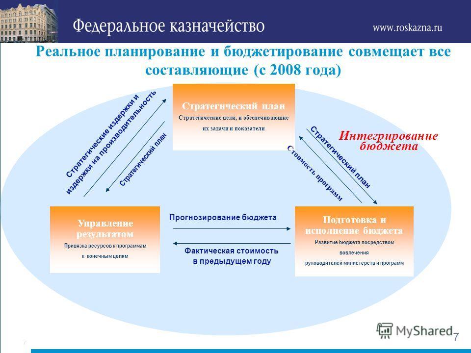 6 Использование стандартов корпоративного управления («новое государственное управление», «государственный менеджмент») - Управление проектами (РМ) - Управление рисками - Стандарты корпоративного бухгалтерского учета - Внутренний контроль и аудит - Б