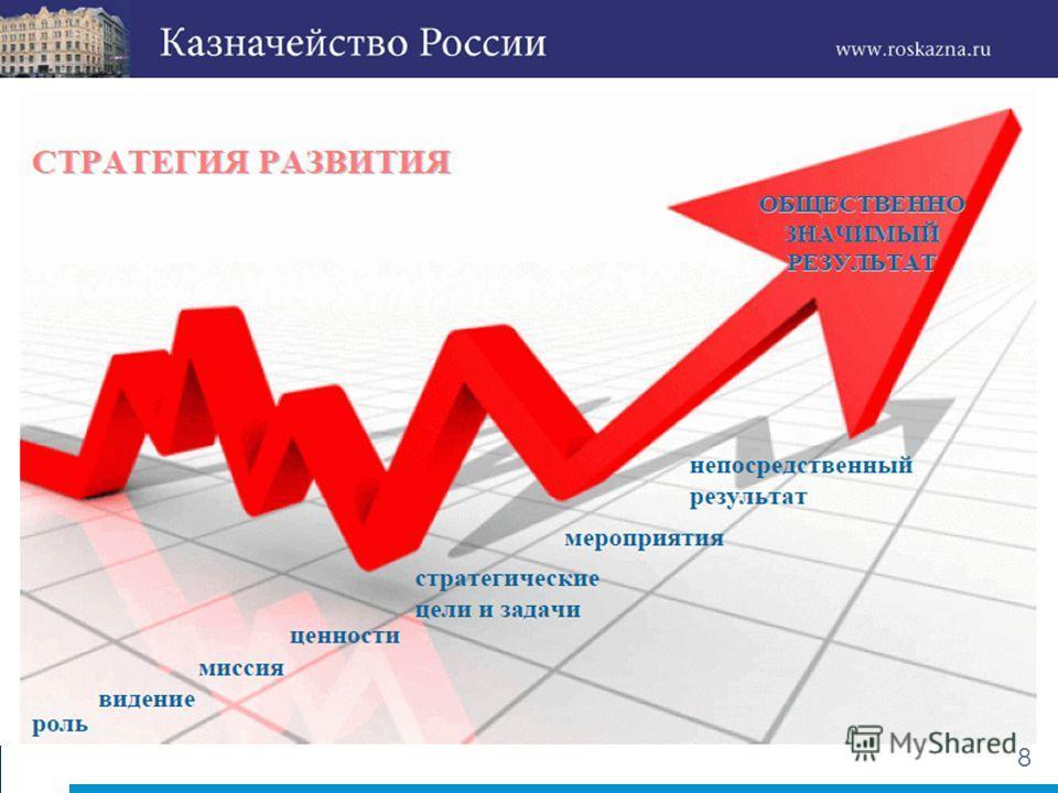 7 7 Управление результатом Привязка ресурсов к программам к конечным целям Реальное планирование и бюджетирование совмещает все составляющие (с 2008 года) Стратегический план Стратегические цели, и обеспечивающие их задачи и показатели Подготовка и и