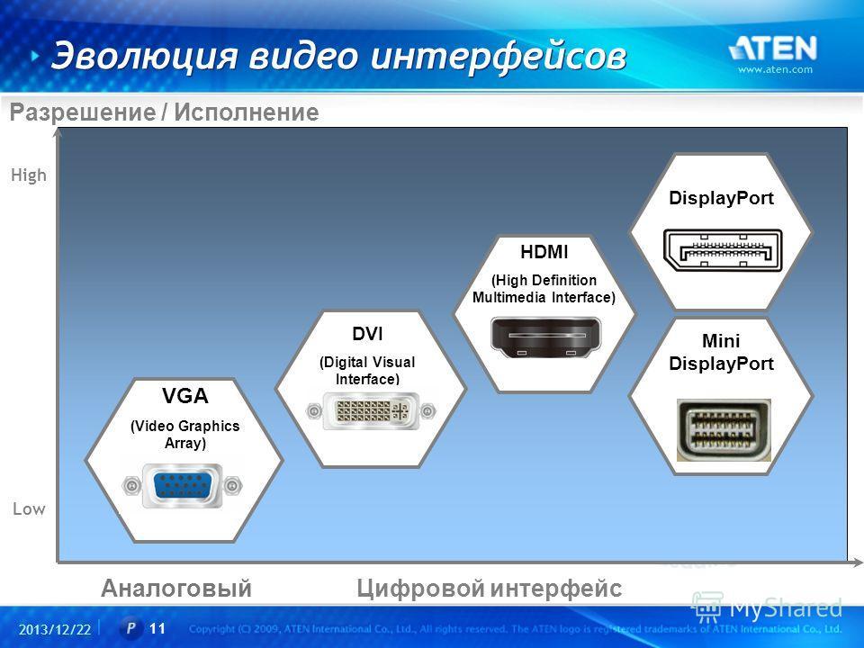 2013/12/22 www.aten.com 11 Эволюция видео интерфейсов Разрешение / Исполнение Аналоговый High Low Цифровой интерфейс VGA (Video Graphics Array) DVI (Digital Visual Interface) HDMI (High Definition Multimedia Interface) DisplayPort Mini DisplayPort