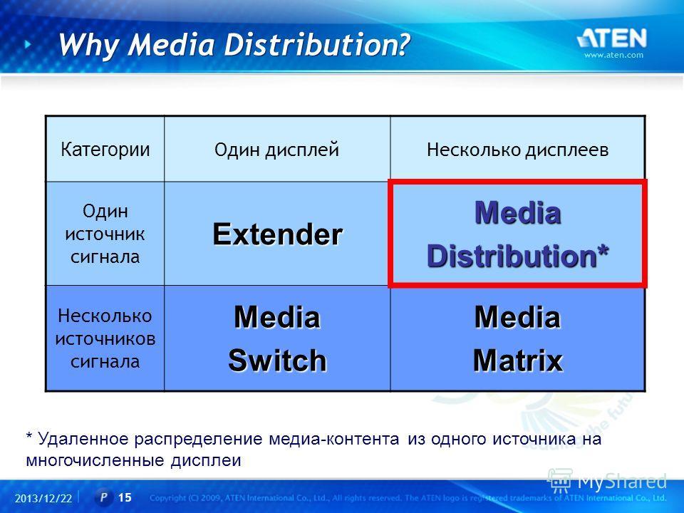 2013/12/22 www.aten.com 15 Why Media Distribution? Категории Один дисплейНесколько дисплеев Один источник сигналаExtenderMediaDistribution* Несколько источников сигналаMediaSwitchMediaMatrix * Удаленное распределение медиа-контента из одного источник