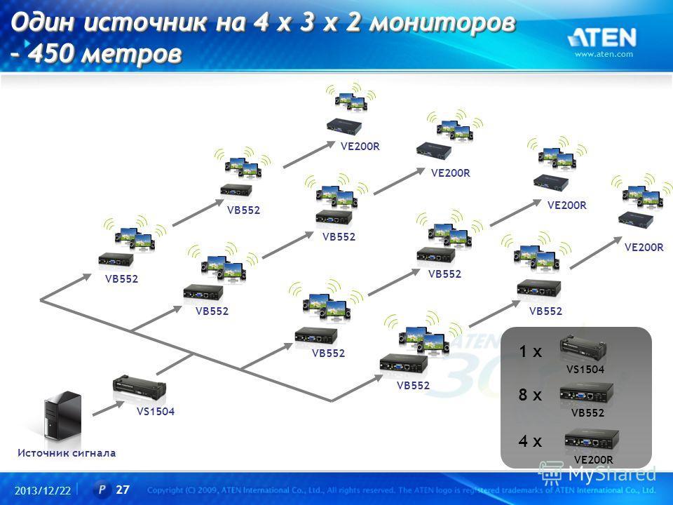 2013/12/22 www.aten.com 27 Один источник на 4 x 3 x 2 мониторов – 450 метров Один источник на 4 x 3 x 2 мониторов – 450 метров VS1504 Источник сигнала 8 x 1 x VS1504 VB552 VE200R VB552 VE200R VB552 VE200R VB552 VE200R 4 x VE200R
