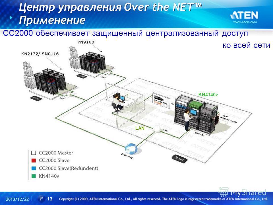 Центр управления Over the NET Применение 2013/12/22 www.aten.com 13 KN4140v LAN CC2000 обеспечивает защищенный централизованный доступ ко всей сети