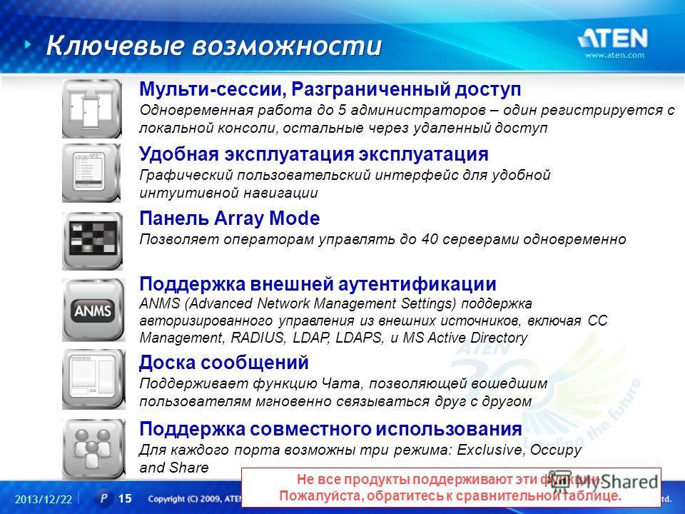 Ключевые возможности 2013/12/22 www.aten.com 15 Мульти-сессии, Разграниченный доступ Одновременная работа до 5 администраторов – один регистрируется с локальной консоли, остальные через удаленный доступ Удобная эксплуатация эксплуатация Графический п