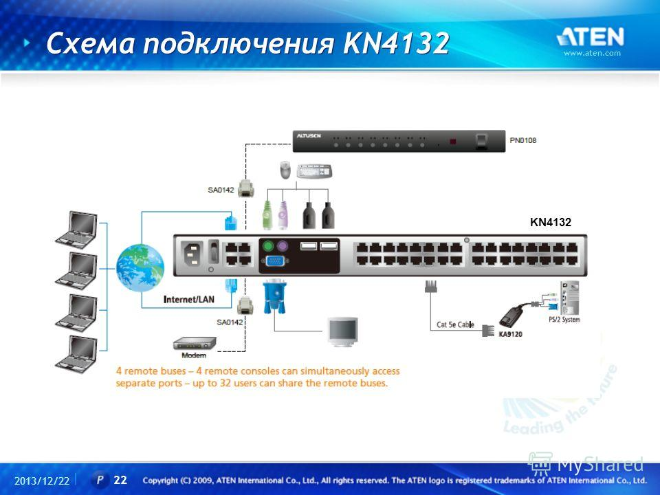 Схема подключения KN4132 2013/12/22 www.aten.com 22 KN4132