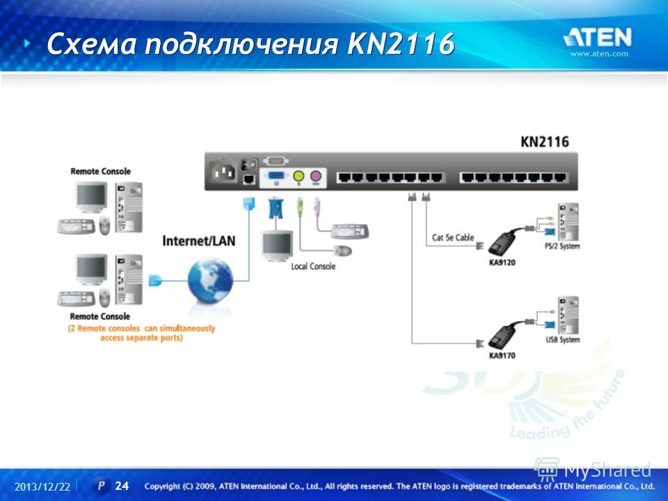 Схема подключения KN2116 2013/12/22 www.aten.com 24