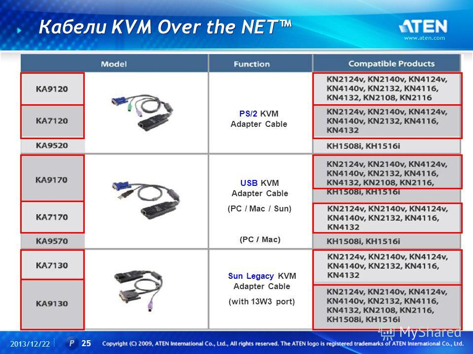 Кабели KVM Over the NET 2013/12/22 www.aten.com 25 PS/2 KVM Adapter Cable USB KVM Adapter Cable (PC / Mac / Sun) Sun Legacy KVM Adapter Cable (with 13W3 port)
