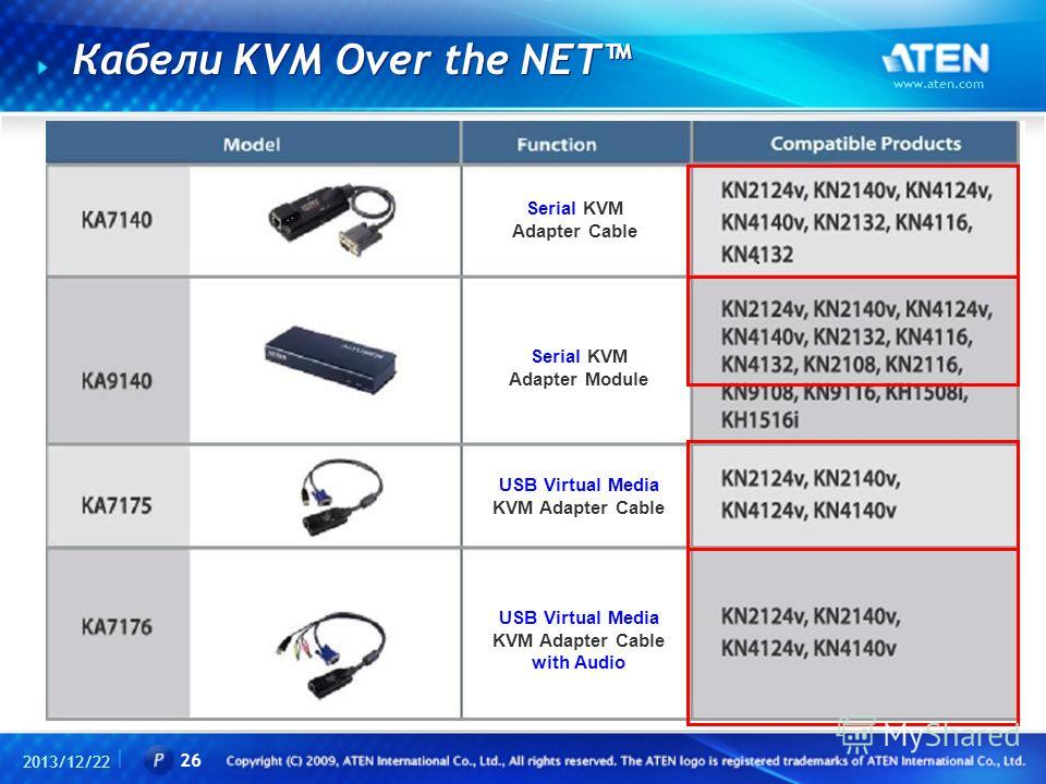 Кабели KVM Over the NET 2013/12/22 www.aten.com 26 Serial KVM Adapter Cable Serial KVM Adapter Module USB Virtual Media KVM Adapter Cable USB Virtual Media KVM Adapter Cable with Audio