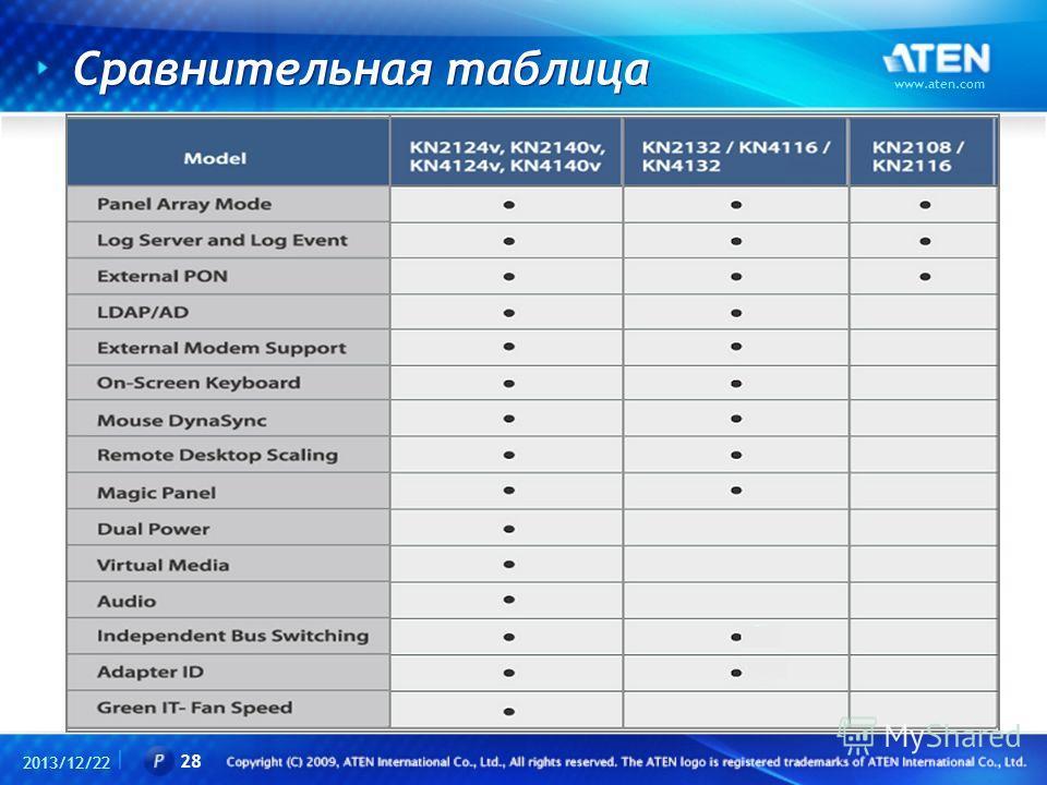 Сравнительная таблица 2013/12/22 www.aten.com 28