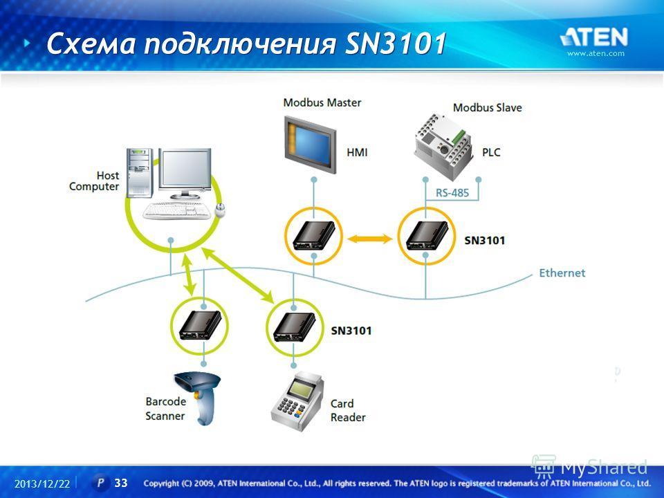 Схема подключения SN3101 2013/12/22 www.aten.com 33