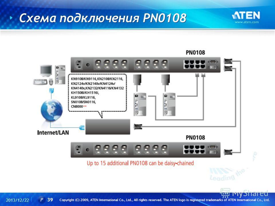 Схема подключения PN0108 2013/12/22 www.aten.com 39